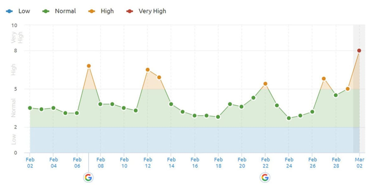 SEMrush Sensor 2nd of March 2019 in the US.