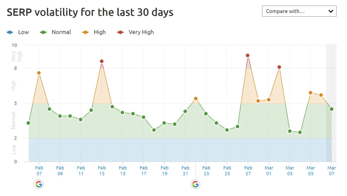 SEMrush Sensor 5th of March 2019 in the UK.