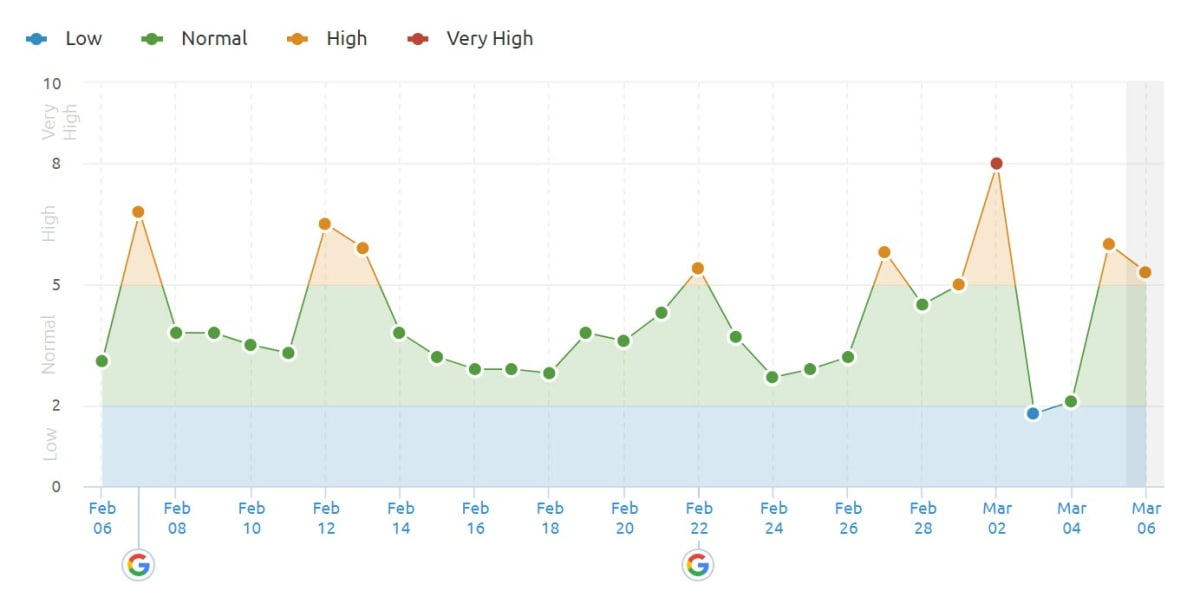 SEMrush Sensor 5th of March 2019 in the US.