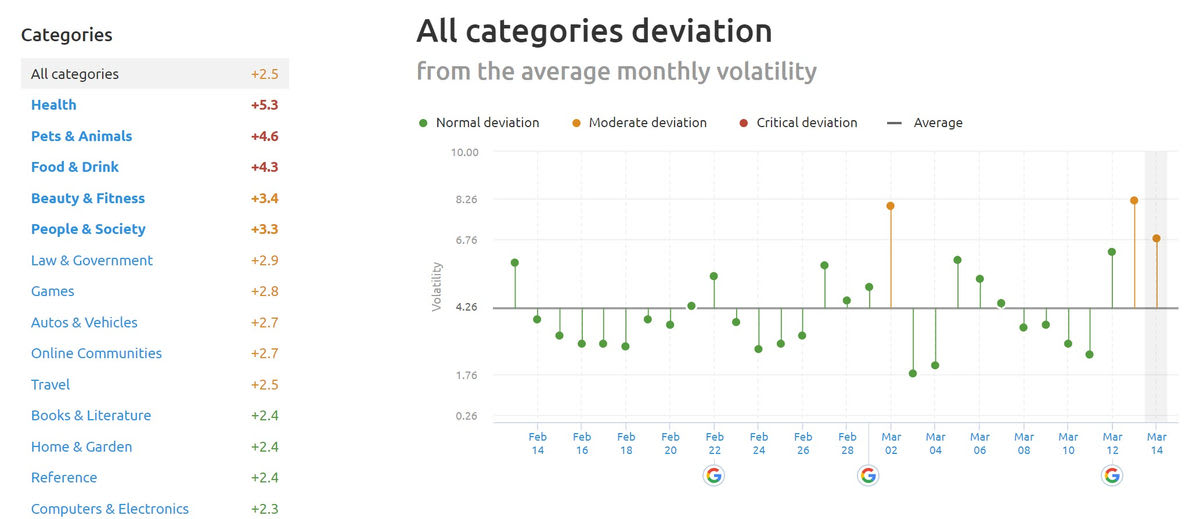 SEMrush Sensor Deviation of Categories 13th of March 2019.