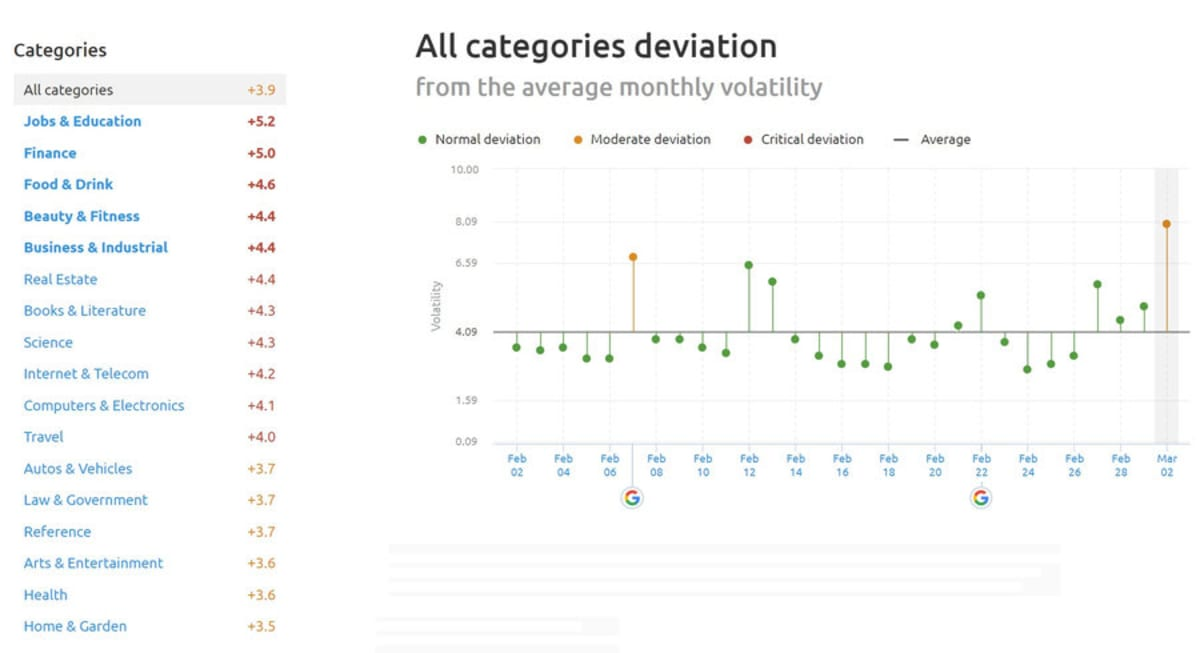 SEMrush Sensor Deviation of Categories 2nd of March 2019.