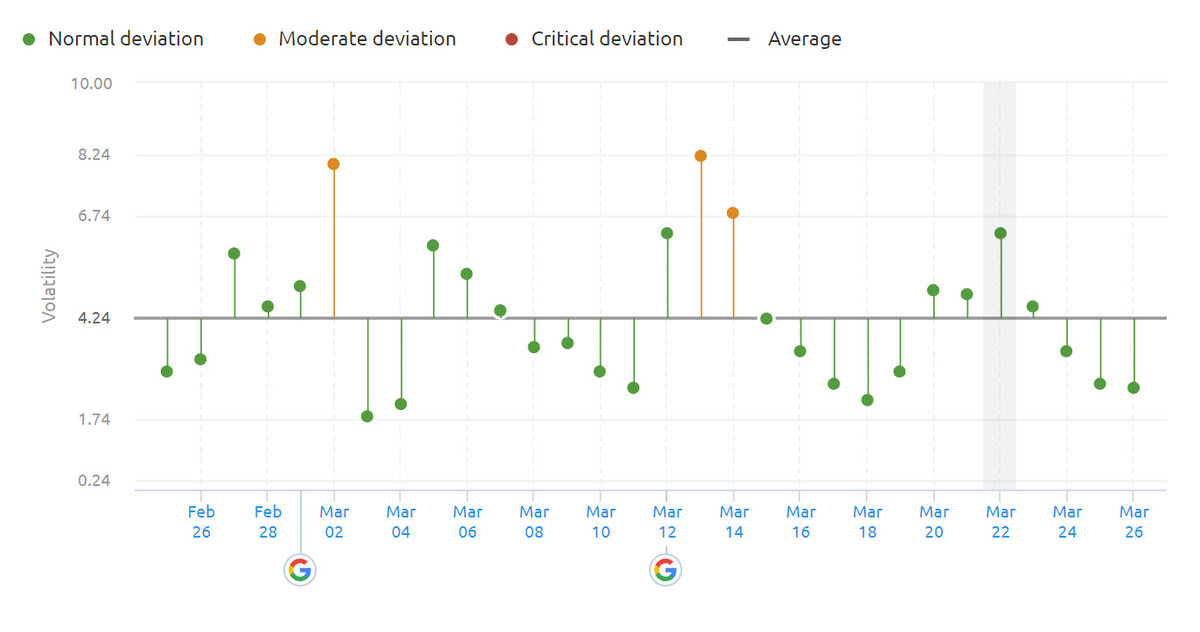 SEMrush Sensor Deviation of Categories 22nd of March 2019.