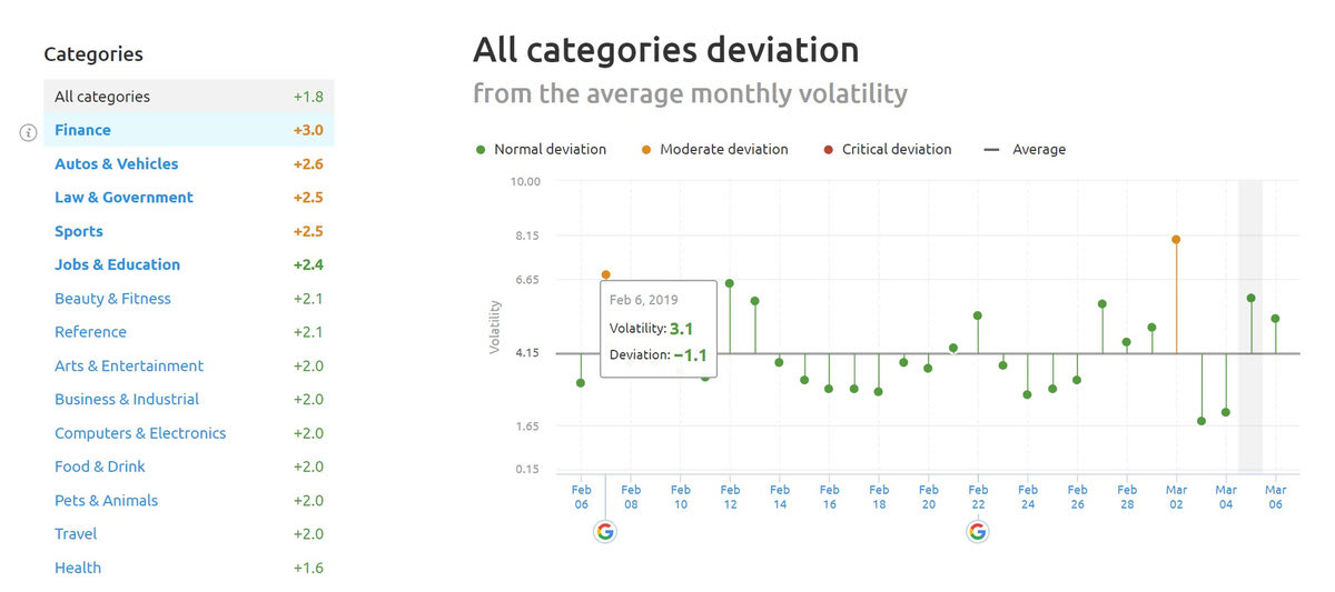 SEMrush Sensor Deviation of Categories 5th of March 2019.