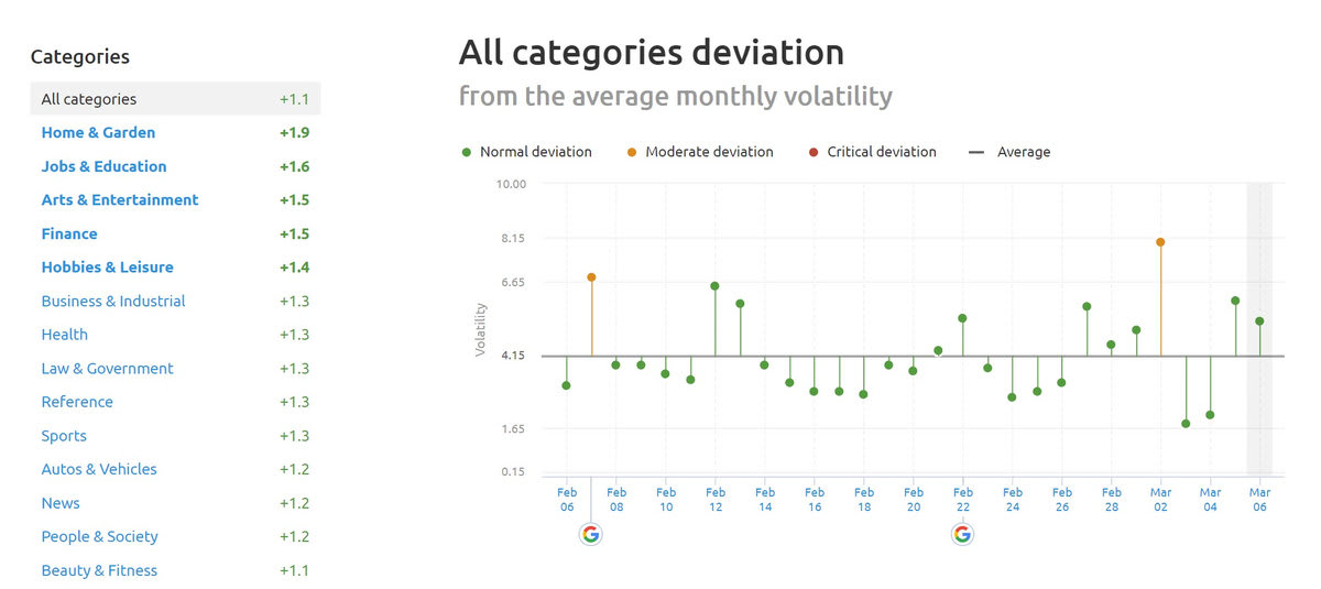 SEMrush Sensor Deviation of Categories 6th of March 2019.