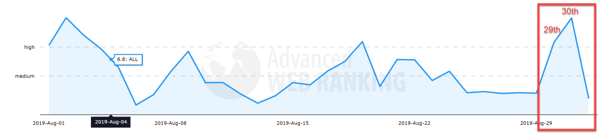 Advanced Web Ranking 29th of August 2019.