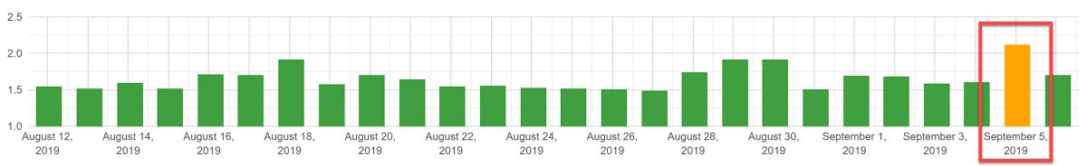 Algoroo 5th of September 2019.