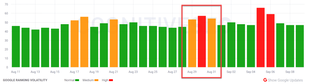 CognitiveSEO SIGNALS 29th of August 2019.