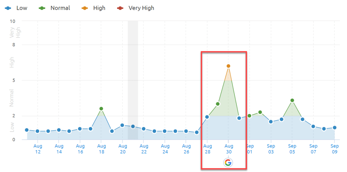 SEMrush Sensor 30th of August 2019