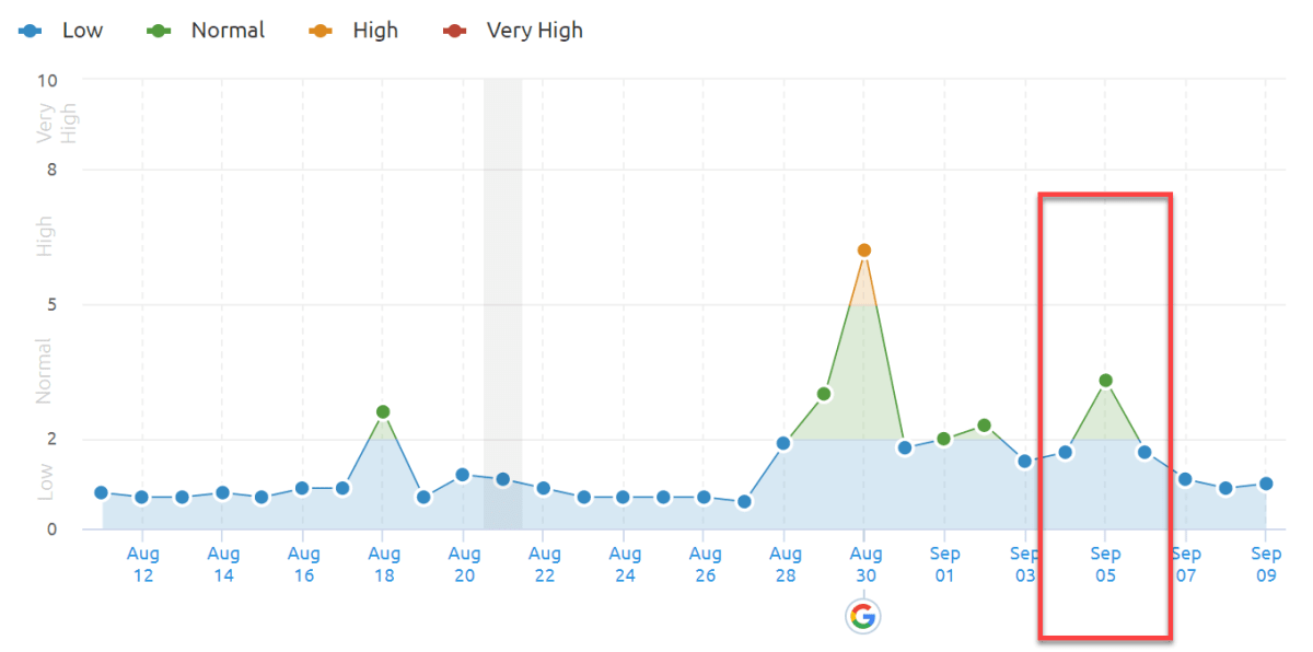 SEMrush Sensor 5th of September 2019