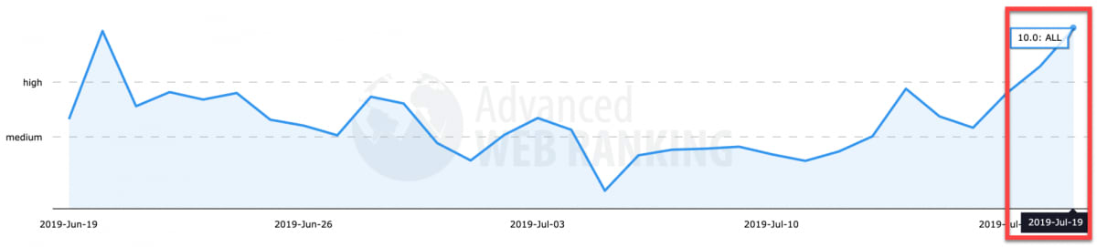 Advanced Web Ranking the 17th of July 2019.