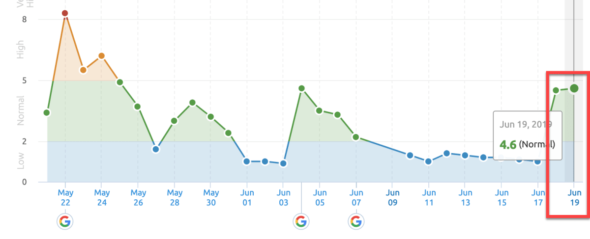 SEMrush Sensor 19th of June 2019