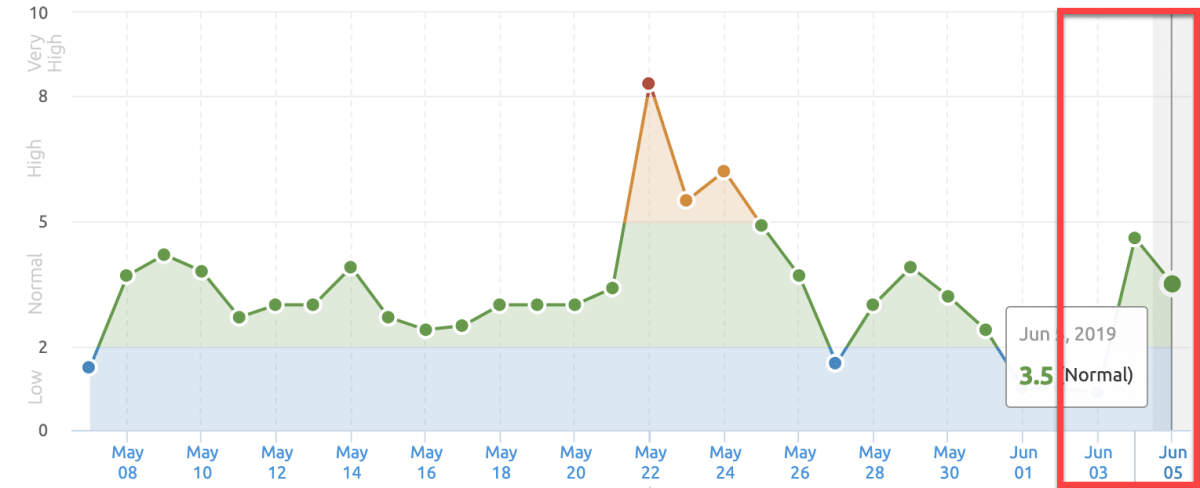 SEMrush Sensor 3rd of June 2019