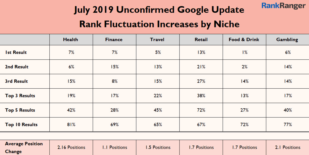 July 2019 Unconfirmed Google Update Rank Fluctuation Increases by Niche.