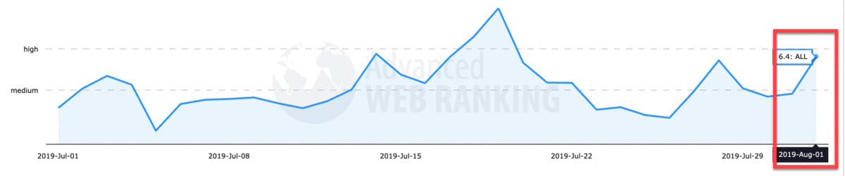 Advanced Web Ranking 1st of August 2019.