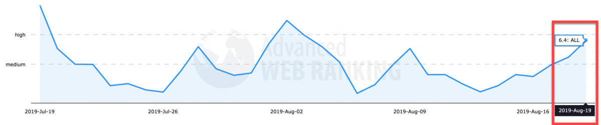 Advanced Web Ranking 17th of August 2019.