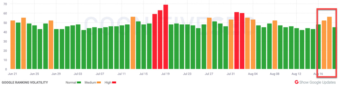 CognitiveSEO SIGNALS 17th of August 2019.