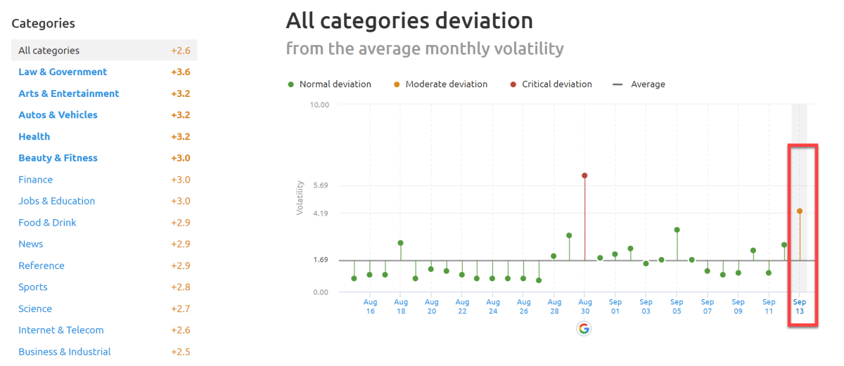 SEMrush Sensor Deviation of Categories 13th of September 2019.