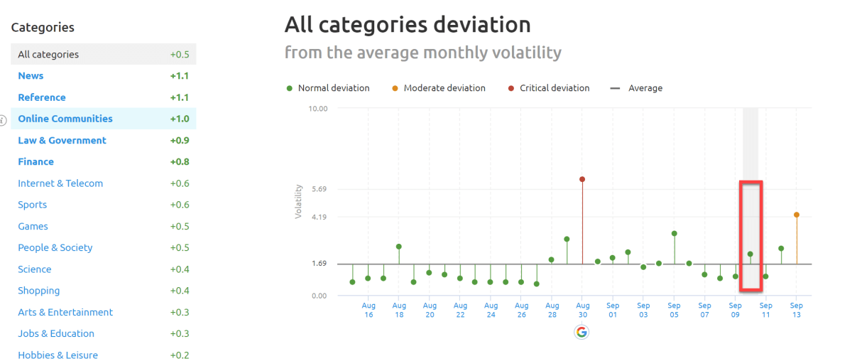 SEMrush Sensor Deviation of Categories the 10th of September 2019.