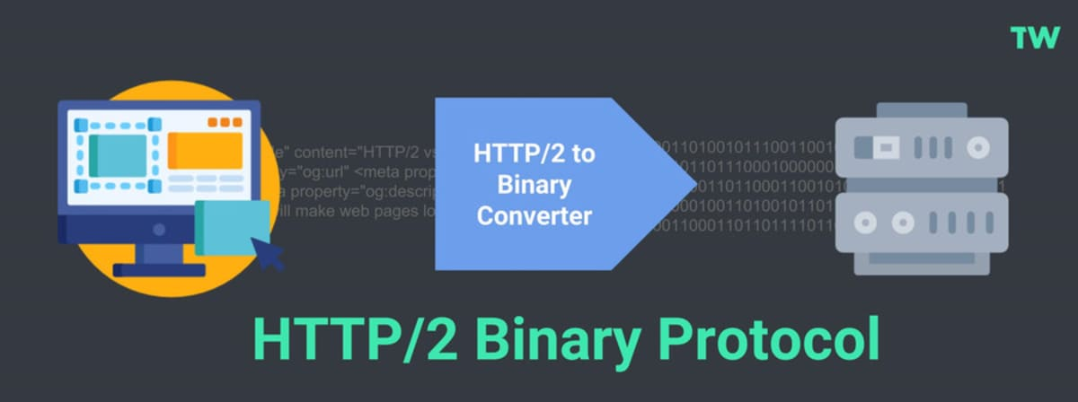 HTTP/2 uses Binary protocol, not textual.