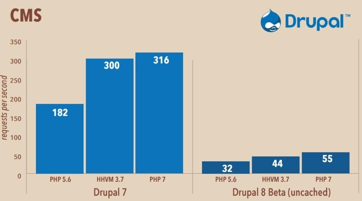 Drupal PHP 5.6 vs HHVM 3.7 vs PHP 7.