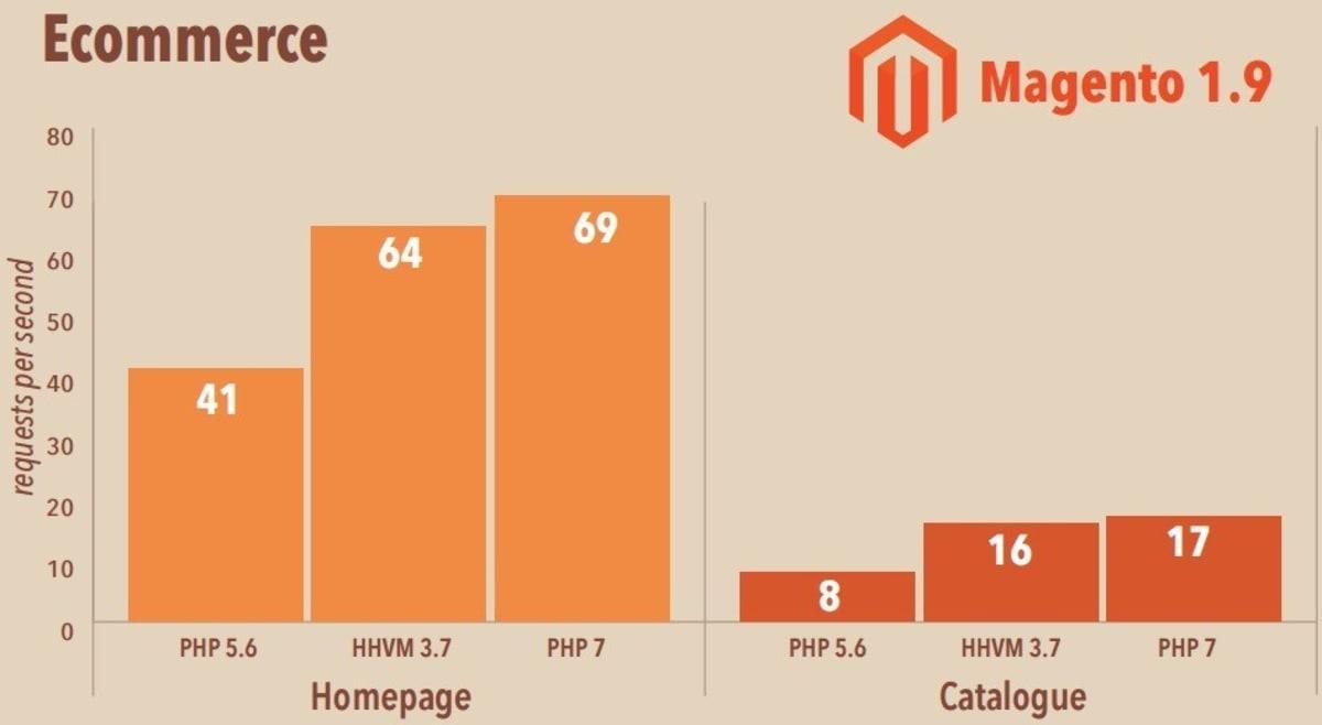 Magento PHP 5.6 vs HHVM 3.7 vs PHP 7.