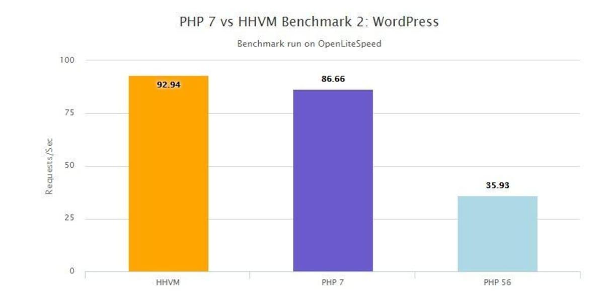 PHP 7 vs HHVM Benchmark.