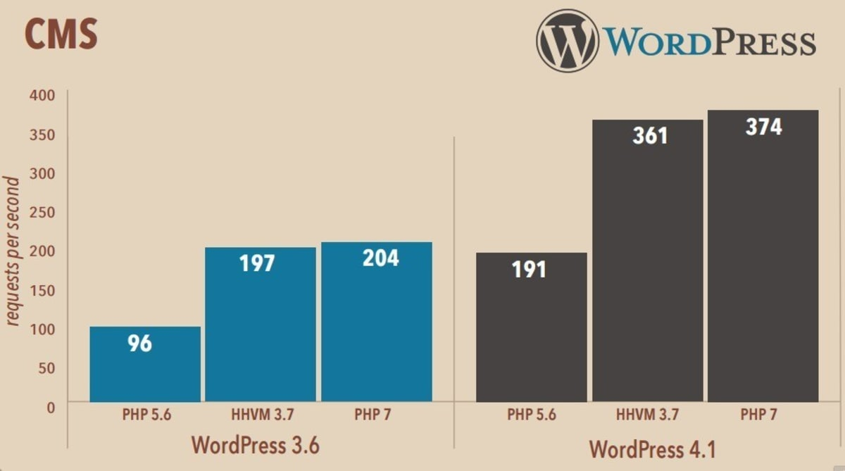 WordPress PHP 5.6 vs HHVM 3.7 vs PHP 7.