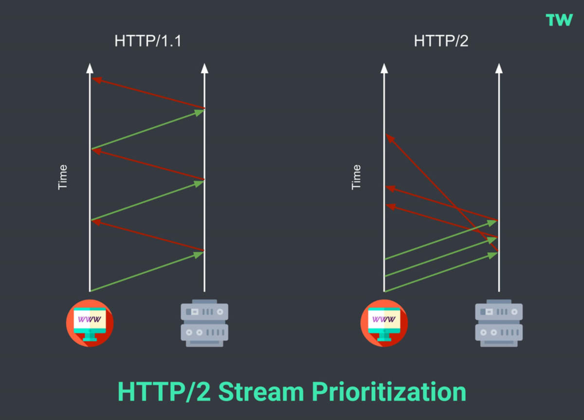 HTTP/2 Stream Prioritization.