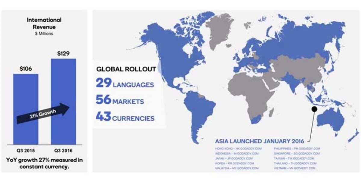 International Revenue.