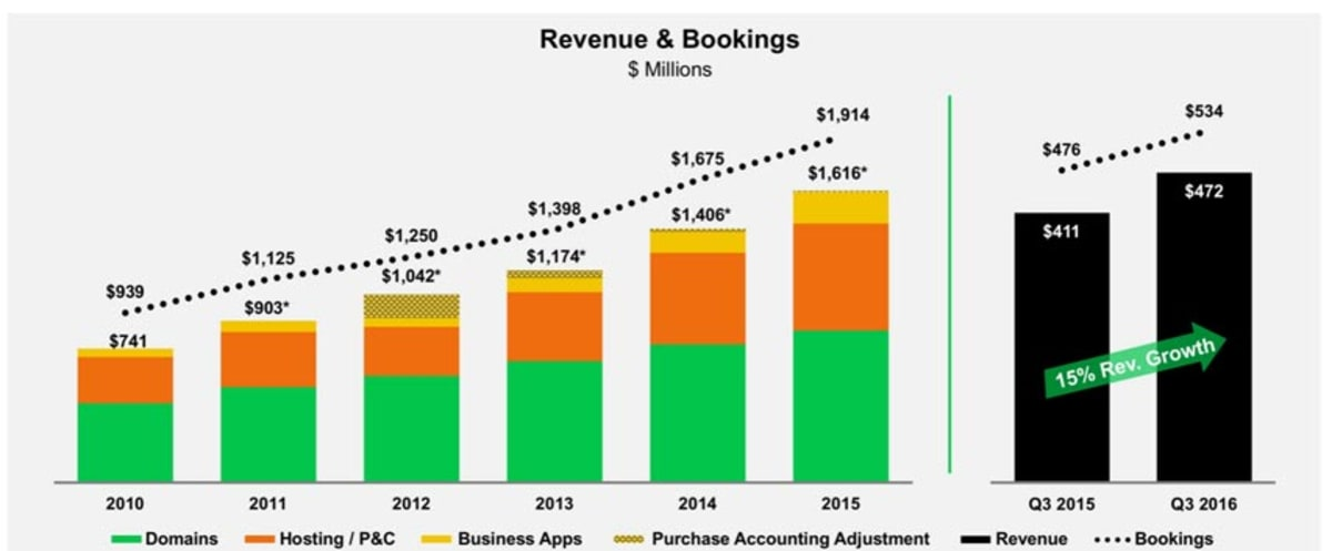 Total global revenue.