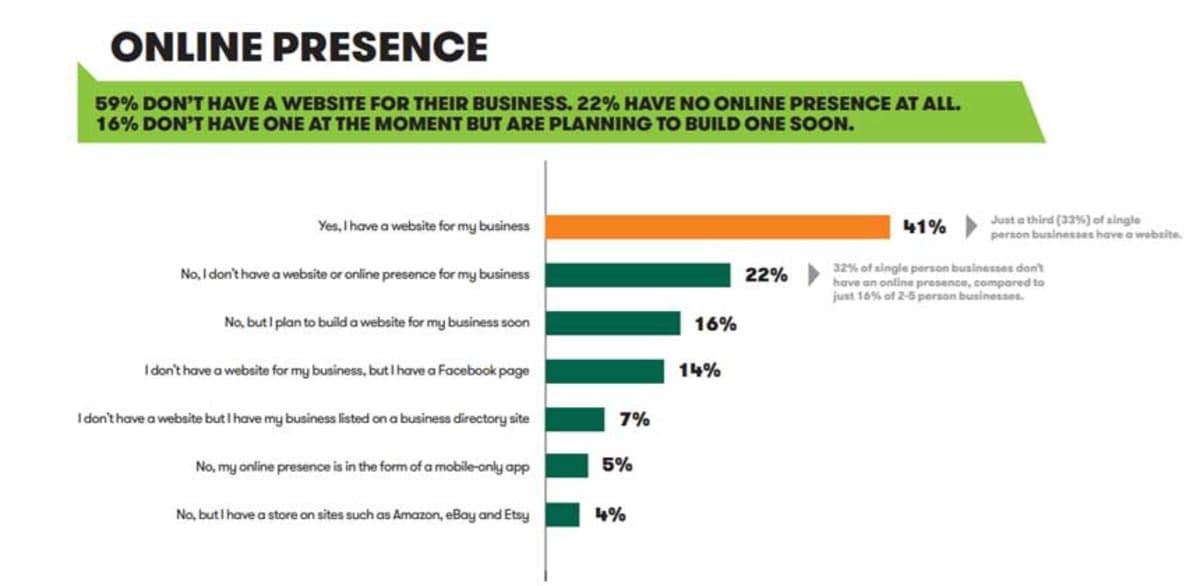 2015 Small Business Survey.