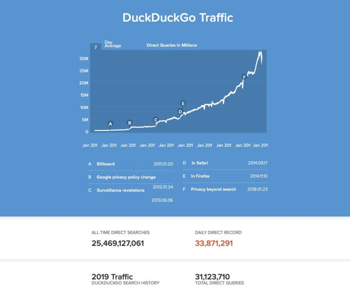 DuckDuckGo served over 9 Billion private searches in 2018.
