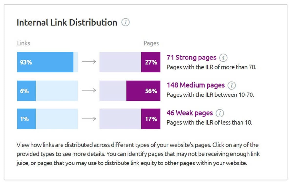 Internal Link Distribution.