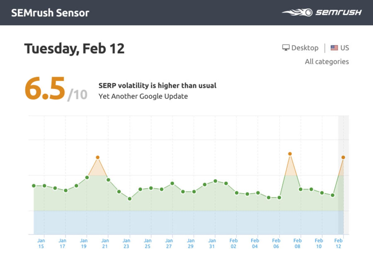 The SERP Tracker shows two spikes in volatility around February 7th and February 12th, 2019.