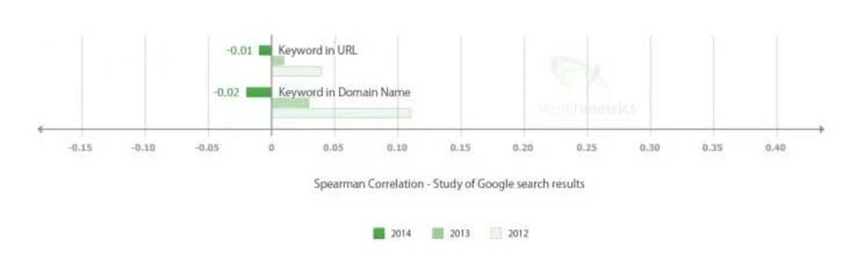 SearchMetrics report keywords in URL and Domain name correlation.