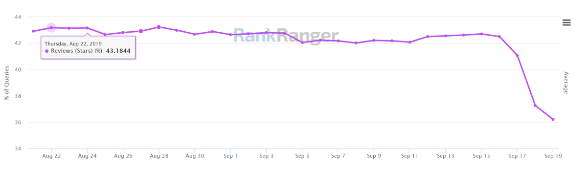 Rankranger - % of Review Snippets showing in SERPs.