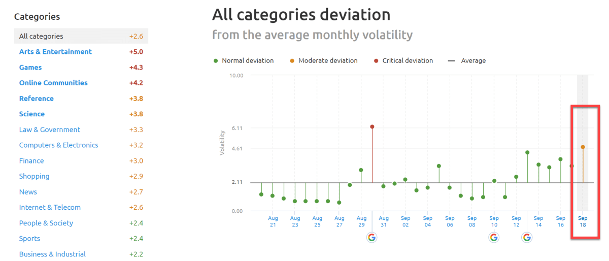 SEMrush Sensor Deviation of Categories 18th of September 2019.