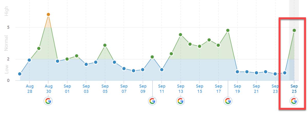 SEMrush Sensor 24th of September 2019