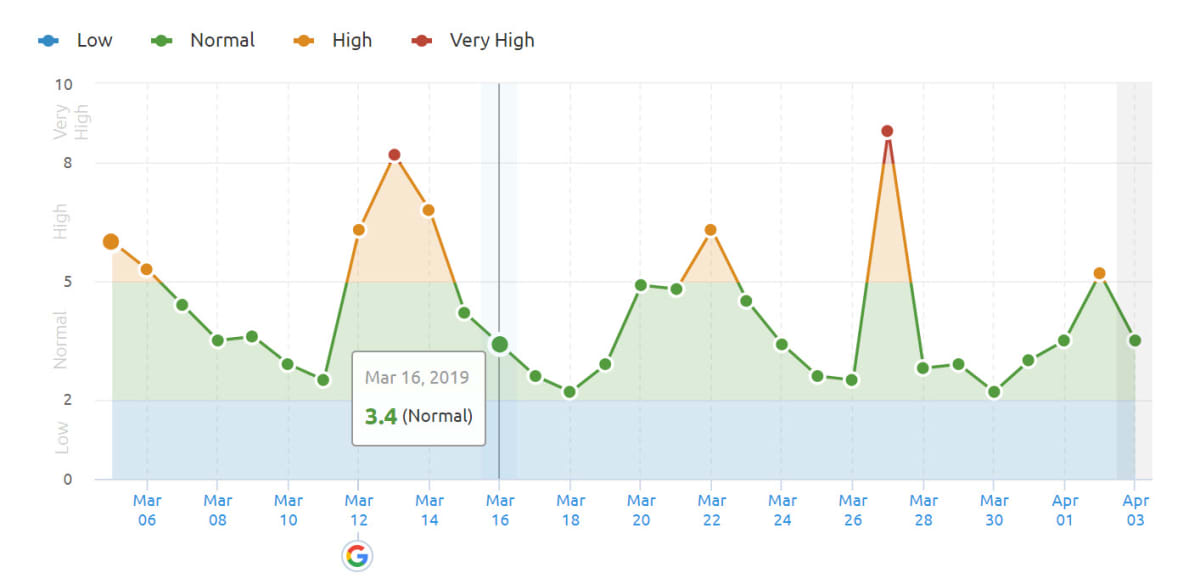 SEMrush Sensor 27th of March 2019 in the US.
