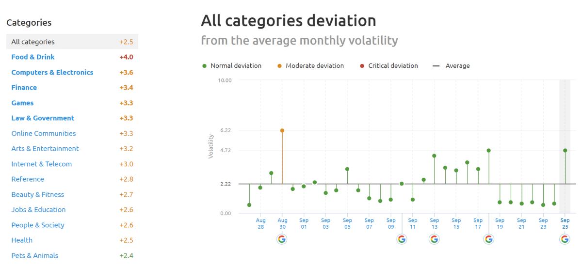 SEMrush Sensor Deviation of Categories 24th of September 2019.