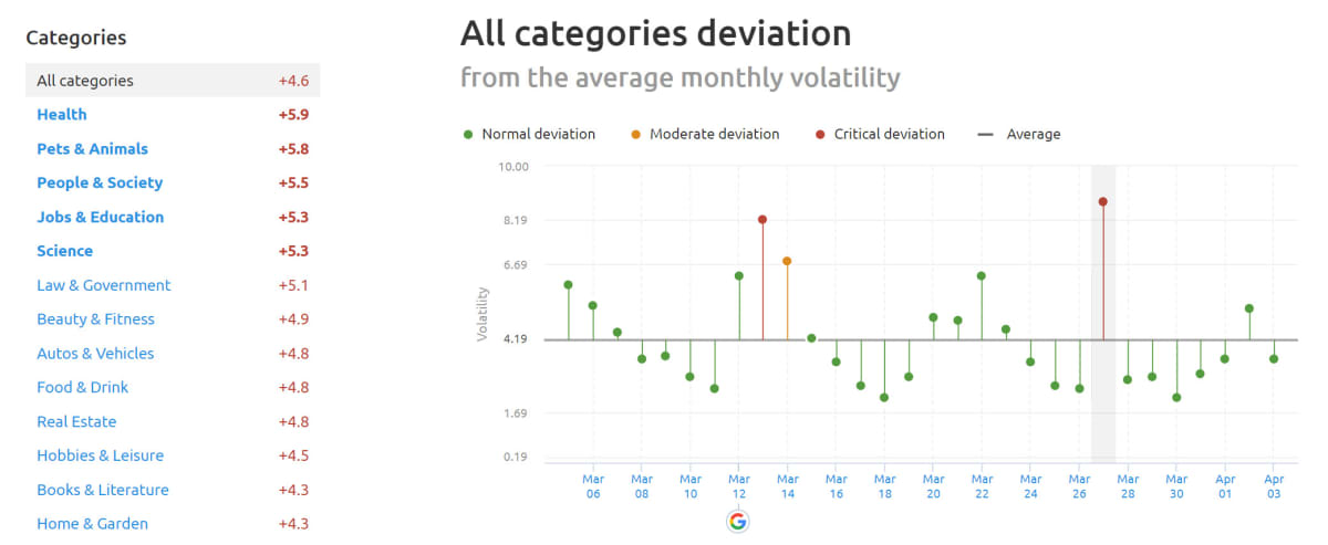 SEMrush Sensor Deviation of Categories 27th of March 2019.