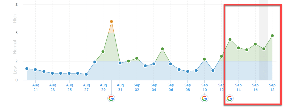 SEMrush Sensor 13th - 18th of September 2019