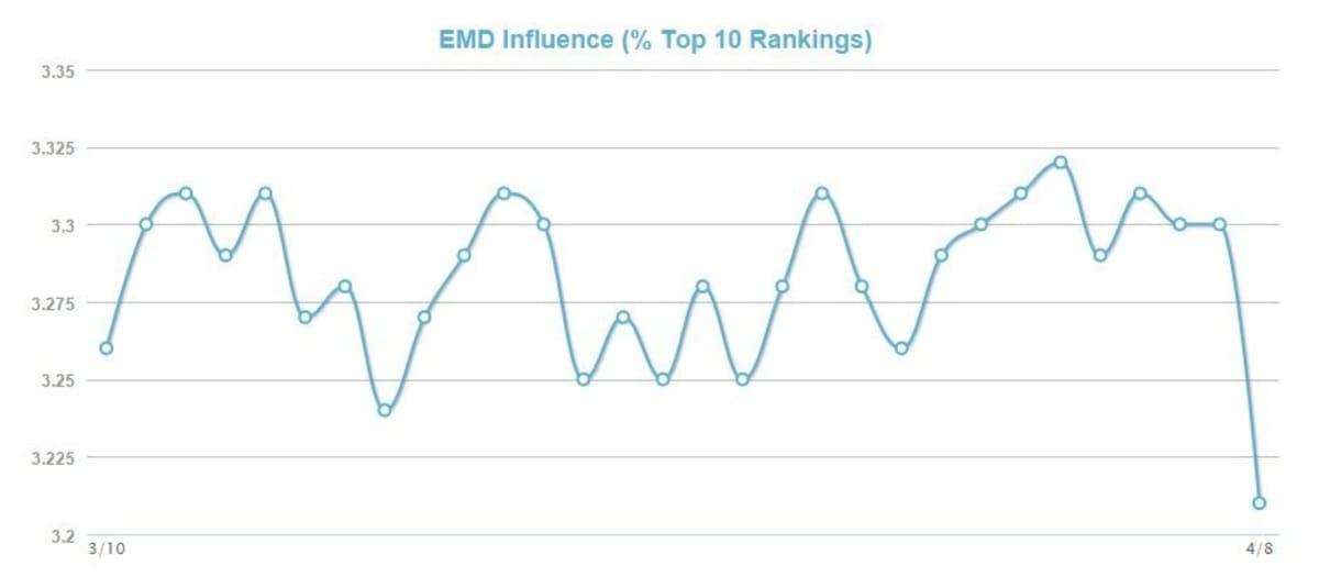 MozCast Metrics EMD Influence.