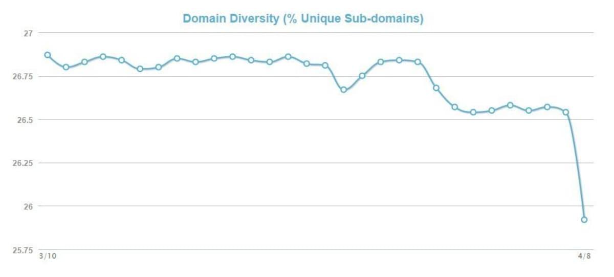 MozCast Metrics domain diversity.