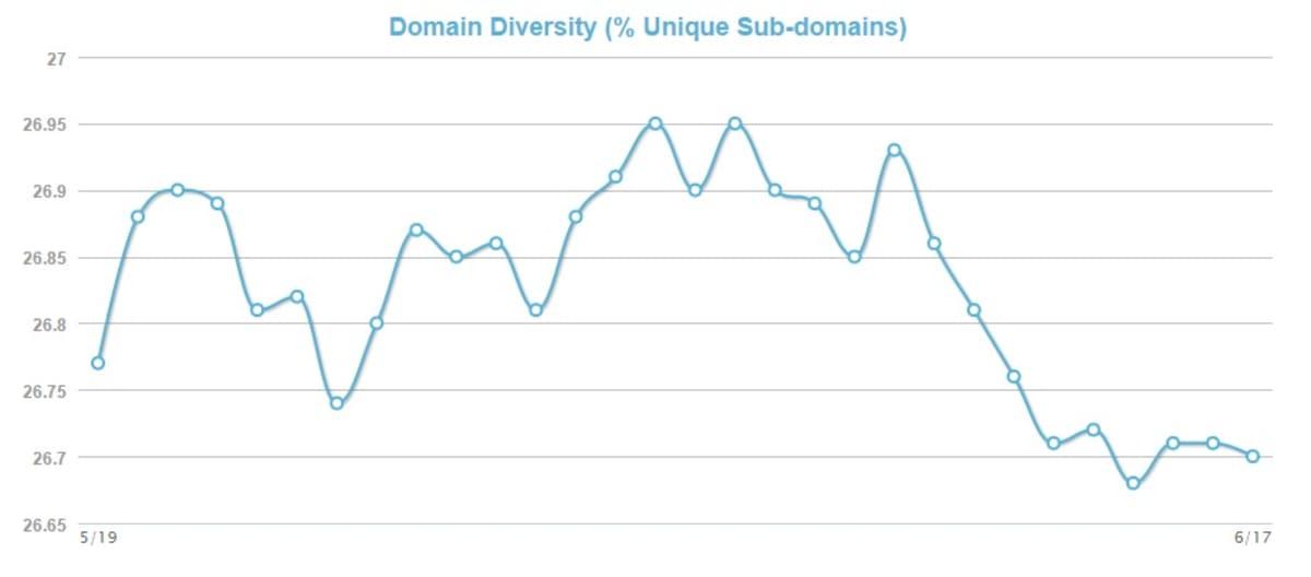 MozCast domain diversity.