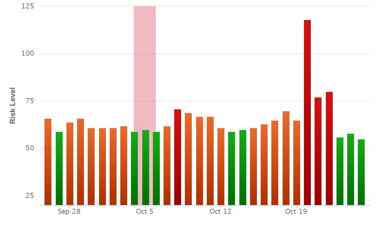 Rank Ranger Risk Index Google Update October 2015.
