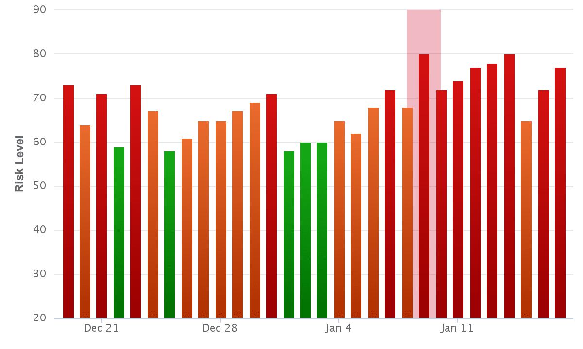 Rank Ranger Risk Index 16th January.