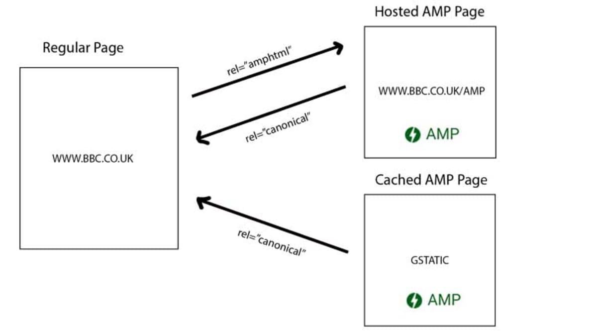 AMP implementation.