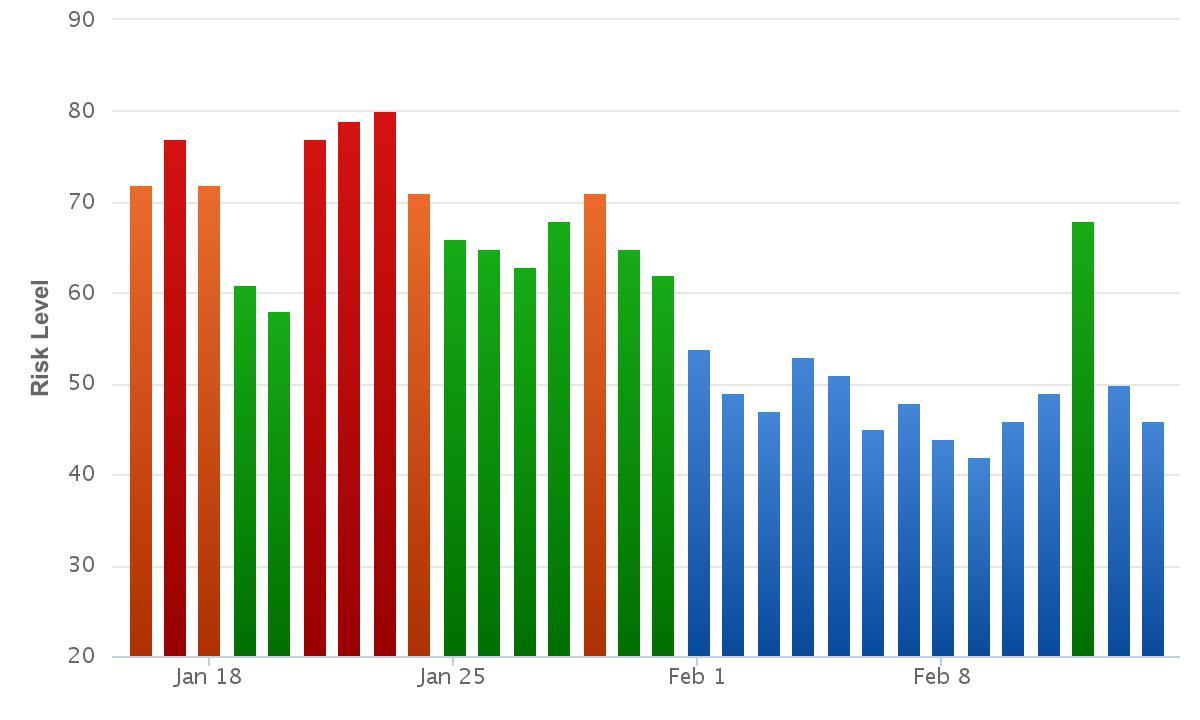 Rank Ranger Risk Index 12th February.