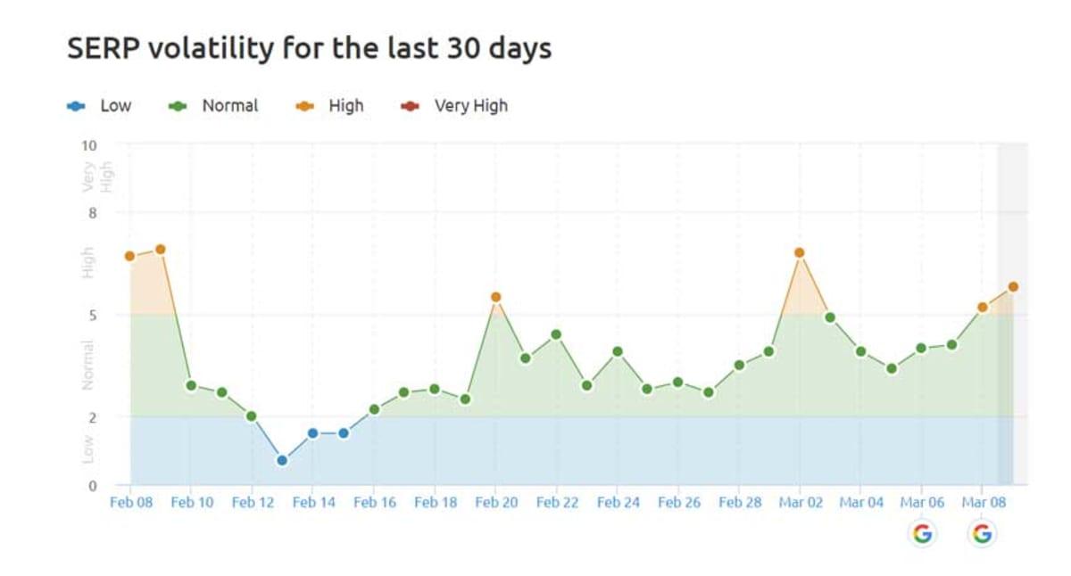 Sensor Google volatility tracker.